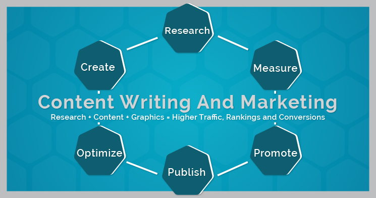 Content Writing And Marketing